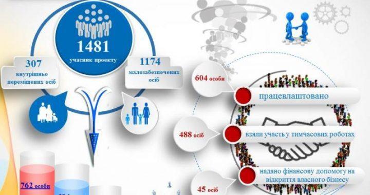 """На Полтавщині реалізується пілотний проект """"Рука допомоги"""""""
