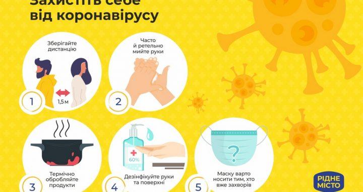 П'ять основних правил захисту від коронавірусу