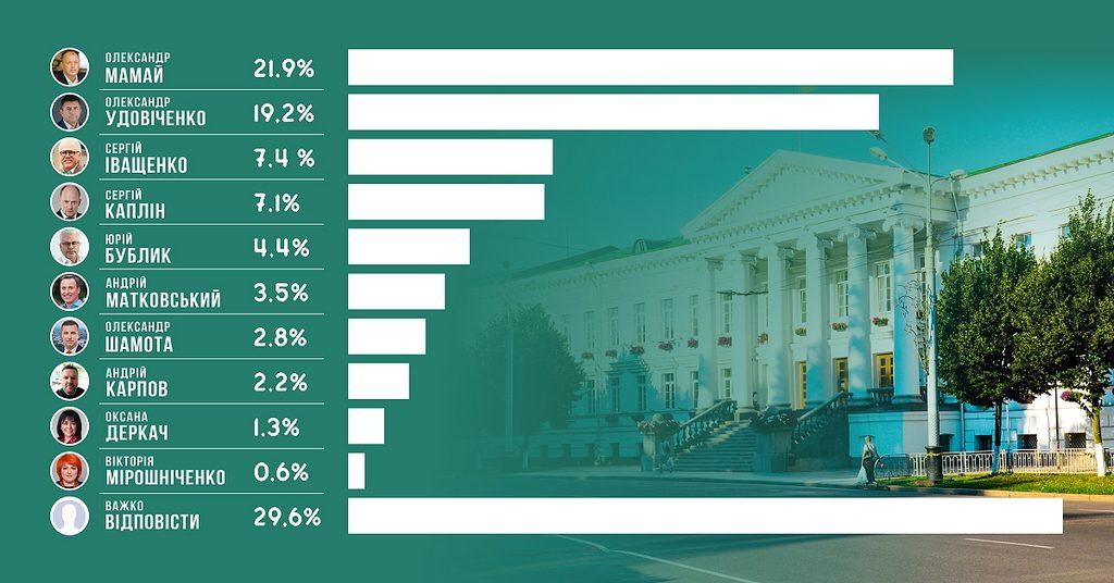 Свіжа соціологія: Мамай – 21,9%; Удовіченко – 19,2%