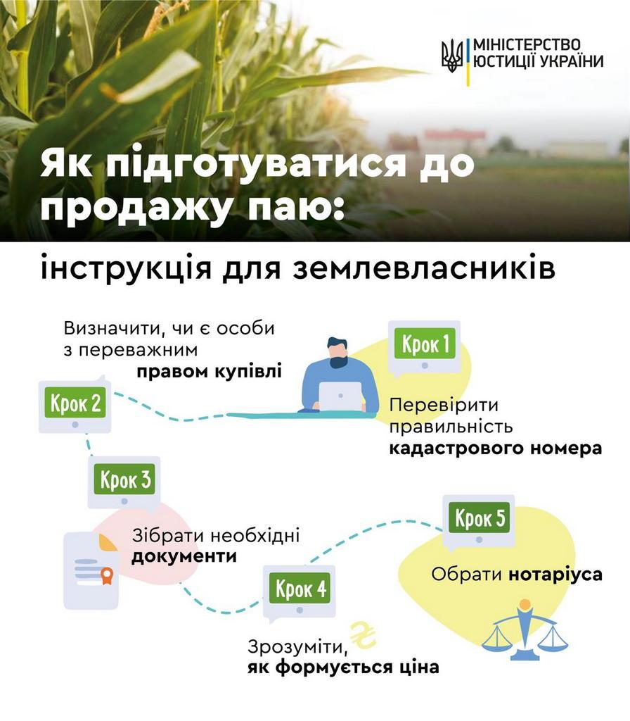 Покрокова інструкція  «Як підготуватися  до продажу паю»